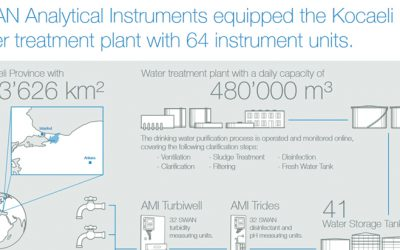 SWAN Analytical Instruments equips the Kocaeli water treatment plant in Turkey with 64 instrument units.